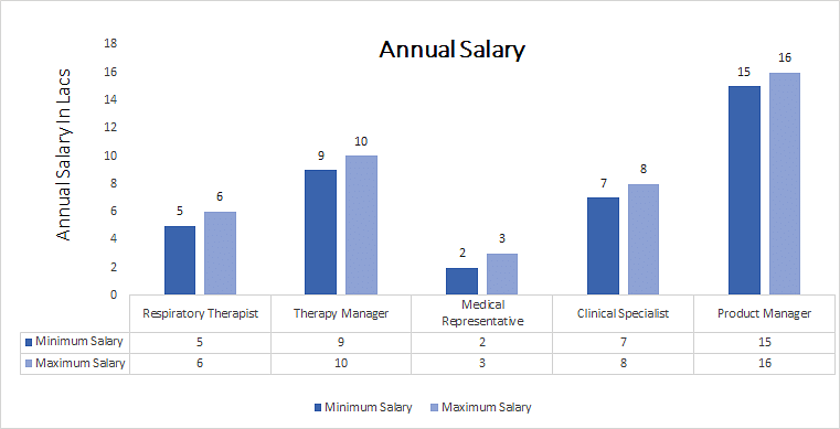 Master of Physiotherapy [MPT] (Cardiorespiratory annual salary